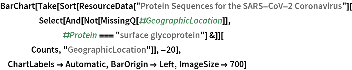 """BarChart[Take[   Sort[ResourceData[       """"Protein Sequences for the SARS-CoV-2 Coronavirus""""][      Select[       And[Not[MissingQ[#GeographicLocation]], #Protein === """"surface glycoprotein""""] &]][     Counts, """"GeographicLocation""""]], -20],  ChartLabels -> Automatic, BarOrigin -> Left, ImageSize -> 700]"""