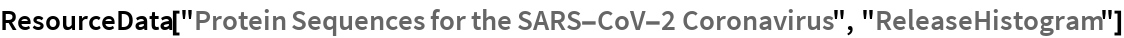 "ResourceData[""Protein Sequences for the SARS-CoV-2 Coronavirus"", \ ""ReleaseHistogram""]"