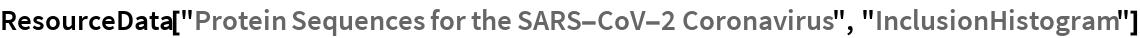 "ResourceData[""Protein Sequences for the SARS-CoV-2 Coronavirus"", \ ""InclusionHistogram""]"