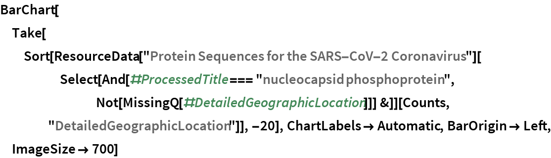 """BarChart[Take[   Sort[ResourceData[       """"Protein Sequences for the SARS-CoV-2 Coronavirus""""][      Select[And[#ProcessedTitle === """"nucleocapsid phosphoprotein"""", Not[MissingQ[#DetailedGeographicLocation]]] &]][Counts, """"DetailedGeographicLocation""""]], -20], ChartLabels -> Automatic, BarOrigin -> Left, ImageSize -> 700]"""