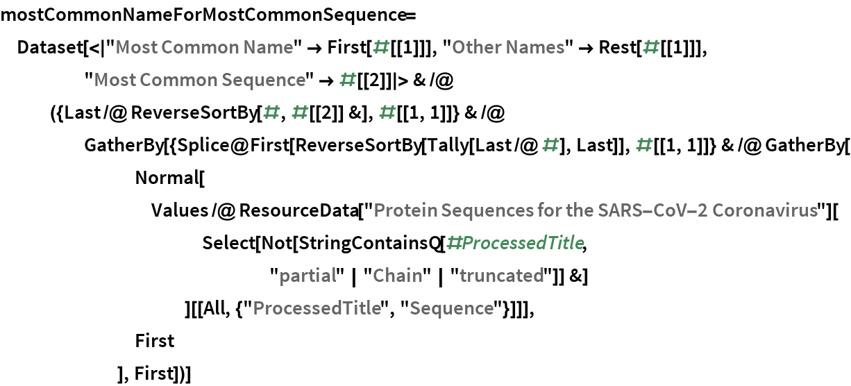 """mostCommonNameForMostCommonSequence = Dataset[< """"Most Common Name"""" -> First[#[[1]]], """"Other Names"""" -> Rest[#[[1]]], """"Most Common Sequence"""" -> #[[        2]] > & /@ ({Last /@ ReverseSortBy[#, #[[2]] &], #[[1, 1]]} & /@       GatherBy[{Splice@           First[ReverseSortBy[Tally[Last /@ #], Last]], #[[1, 1]]} & /@         GatherBy[         Normal[          Values /@ ResourceData[              """"Protein Sequences for the SARS-CoV-2 Coronavirus""""][             Select[Not[                StringContainsQ[#ProcessedTitle, """"partial""""   """"Chain""""   """"truncated""""]] &]             ][[All, {""""ProcessedTitle"""", """"Sequence""""}]]],         First         ], First])]"""