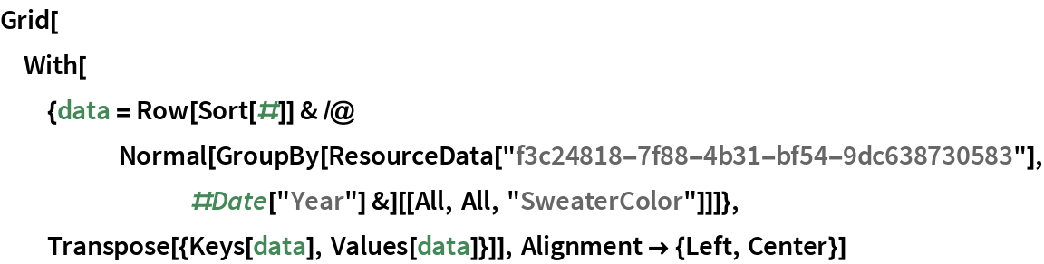 """Grid[With[{data = Row[Sort[#]] & /@ Normal[GroupBy[         ResourceData[          """"f3c24818-7f88-4b31-bf54-9dc638730583""""], #Date[""""Year""""] &][[        All, All, """"SweaterColor""""]]]}, Transpose[{Keys[data], Values[data]}]], Alignment -> {Left, Center}]"""