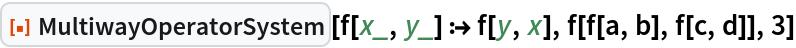 """ResourceFunction[""""MultiwayOperatorSystem""""][f[x_, y_] :> f[y, x], f[f[a, b], f[c, d]], 3]"""