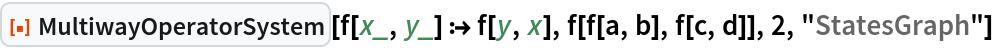 """ResourceFunction[""""MultiwayOperatorSystem""""][f[x_, y_] :> f[y, x], f[f[a, b], f[c, d]], 2, """"StatesGraph""""]"""