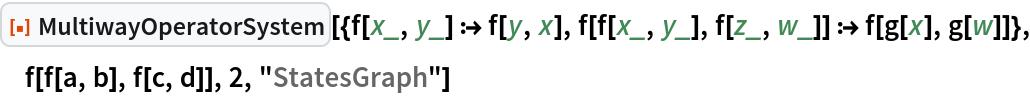 "ResourceFunction[  ""MultiwayOperatorSystem""][{f[x_, y_] :> f[y, x], f[f[x_, y_], f[z_, w_]] :> f[g[x], g[w]]}, f[f[a, b], f[c, d]], 2, ""StatesGraph""]"