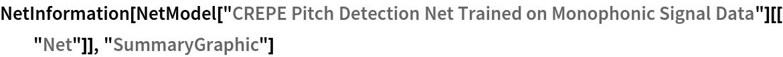 "NetInformation[  NetModel[""CREPE Pitch Detection Net Trained on Monophonic Signal \ Data""][[""Net""]], ""SummaryGraphic""]"