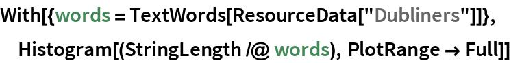 "With[{words = TextWords[ResourceData[""Dubliners""]]},  Histogram[(StringLength /@ words), PlotRange -> Full]]"