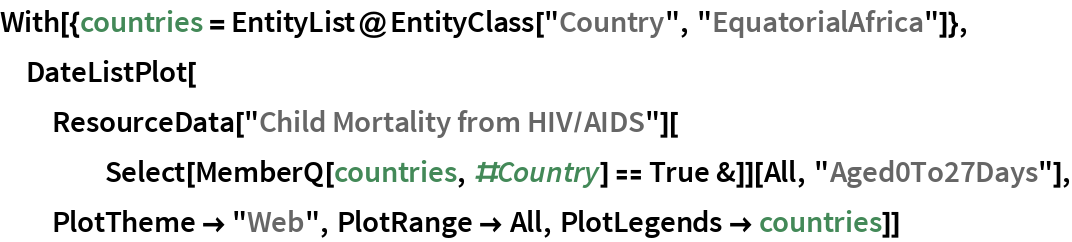 "With[{countries = EntityList@EntityClass[""Country"", ""EquatorialAfrica""]}, DateListPlot[   ResourceData[""Child Mortality from HIV/AIDS""][     Select[MemberQ[countries, #Country] == True &]][All, ""Aged0To27Days""], PlotTheme -> ""Web"", PlotRange -> All, PlotLegends -> countries]]"