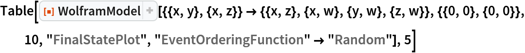 "Table[ResourceFunction[   ""WolframModel""][{{x, y}, {x, z}} -> {{x, z}, {x, w}, {y, w}, {z, w}}, {{0, 0}, {0, 0}}, 10, ""FinalStatePlot"", ""EventOrderingFunction"" -> ""Random""], 5]"