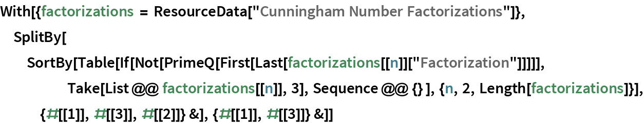 """With[{factorizations = ResourceData[""""Cunningham Number Factorizations""""]}, SplitBy[SortBy[    Table[If[      Not[PrimeQ[First[Last[factorizations[[n]][""""Factorization""""]]]]], Take[List @@ factorizations[[n]], 3], Sequence @@ {} ], {n, 2, Length[factorizations]}], {#[[1]], #[[3]], #[[2]]} &], {#[[      1]], #[[3]]} &]]"""