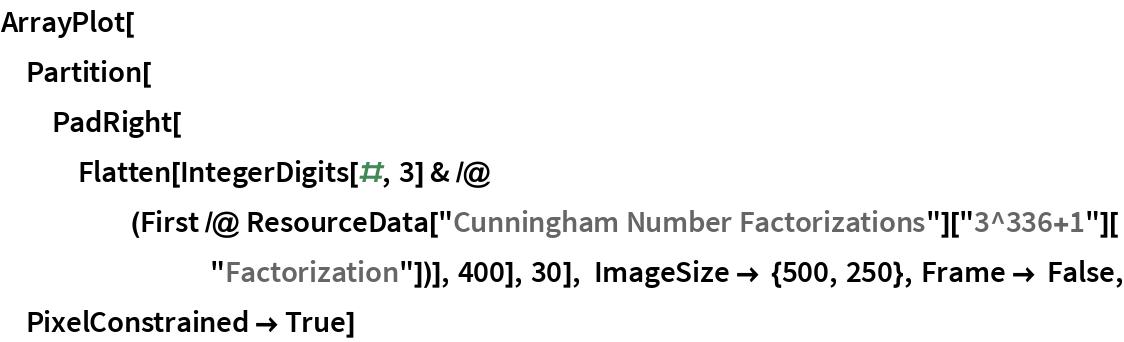 "ArrayPlot[  Partition[   PadRight[Flatten[     IntegerDigits[#, 3] & /@ (First /@ ResourceData[""Cunningham Number Factorizations""][""3^336+1""][         ""Factorization""])], 400], 30], ImageSize -> {500, 250}, Frame -> False, PixelConstrained -> True]"