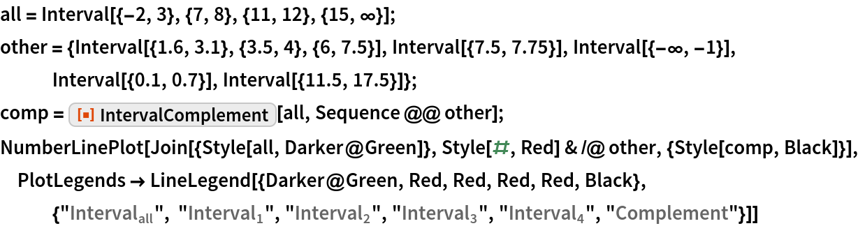 """all = Interval[{-2, 3}, {7, 8}, {11, 12}, {15, \[Infinity]}]; other = {Interval[{1.6, 3.1}, {3.5, 4}, {6, 7.5}], Interval[{7.5, 7.75}], Interval[{-\[Infinity], -1}], Interval[{0.1, 0.7}], Interval[{11.5, 17.5}]}; comp = ResourceFunction[""""IntervalComplement""""][all, Sequence @@ other]; NumberLinePlot[  Join[{Style[all, Darker@Green]}, Style[#, Red] & /@ other, {Style[comp, Black]}], PlotLegends -> LineLegend[{Darker@Green, Red, Red, Red, Red, Black}, {""""\!\(\*SubscriptBox[\(Interval\), \(all\)]\)"""", """"\!\(\*SubscriptBox[\(Interval\), \(1\)]\)"""", """"\!\(\*SubscriptBox[\(Interval\), \(2\)]\)"""", """"\!\(\*SubscriptBox[\(Interval\), \(3\)]\)"""", """"\!\(\*SubscriptBox[\(Interval\), \(4\)]\)"""", """"Complement""""}]]"""