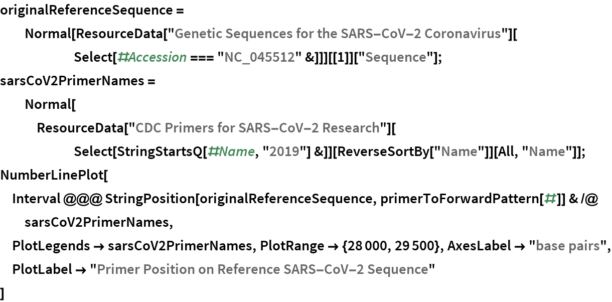 "originalReferenceSequence = Normal[ResourceData[        ""Genetic Sequences for the SARS-CoV-2 Coronavirus""][       Select[#Accession === ""NC_045512"" &]]][[1]][""Sequence""]; sarsCoV2PrimerNames = Normal[ResourceData[""CDC Primers for SARS-CoV-2 Research""][       Select[StringStartsQ[#Name, ""2019""] &]][ReverseSortBy[""Name""]][     All, ""Name""]]; NumberLinePlot[  Interval @@@ StringPosition[originalReferenceSequence, primerToForwardPattern[#]] & /@ sarsCoV2PrimerNames,  PlotLegends -> sarsCoV2PrimerNames, PlotRange -> {28000, 29500}, AxesLabel -> ""base pairs"", PlotLabel -> ""Primer Position on Reference SARS-CoV-2 Sequence""  ]"