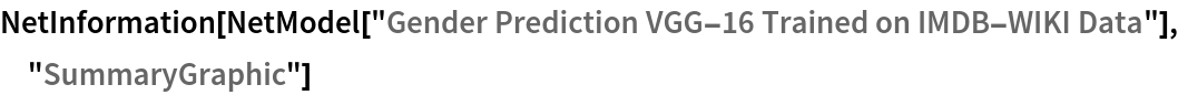 "NetInformation[  NetModel[""Gender Prediction VGG-16 Trained on IMDB-WIKI Data""], \ ""SummaryGraphic""]"