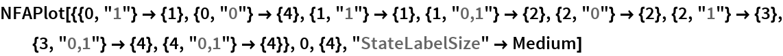 "NFAPlot[{{0, ""1""} -> {1}, {0, ""0""} -> {4}, {1, ""1""} -> {1}, {1, ""0,1""} -> {2}, {2, ""0""} -> {2}, {2, ""1""} -> {3}, {3, ""0,1""} -> {4}, {4, ""0,1""} -> {4}}, 0, {4}, ""StateLabelSize"" -> Medium]"