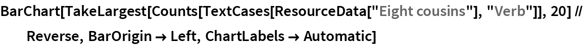 """BarChart[TakeLargest[    Counts[TextCases[ResourceData[""""Eight cousins""""], """"Verb""""]], 20] // Reverse, BarOrigin -> Left, ChartLabels -> Automatic]"""