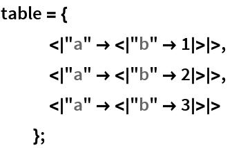 """table = {    < """"a"""" -> < """"b"""" -> 1 > >,    < """"a"""" -> < """"b"""" -> 2 > >,    < """"a"""" -> < """"b"""" -> 3 > >    };"""