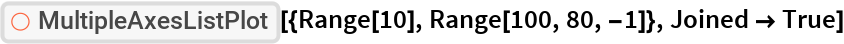 "ResourceFunction[  ""MultipleAxesListPlot""][{Range[10], Range[100, 80, -1]}, Joined -> True]"