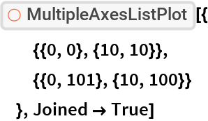 "ResourceFunction[""MultipleAxesListPlot""][{   {{0, 0}, {10, 10}},   {{0, 101}, {10, 100}}   }, Joined -> True]"