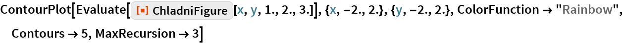 "ContourPlot[  Evaluate[ResourceFunction[""ChladniFigure""][x, y, 1., 2., 3.]], {x, -2., 2.}, {y, -2., 2.}, ColorFunction -> ""Rainbow"", Contours -> 5, MaxRecursion -> 3]"