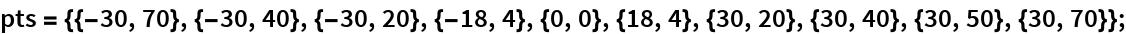 pts = {{-30, 70}, {-30, 40}, {-30, 20}, {-18, 4}, {0, 0}, {18, 4}, {30, 20}, {30, 40}, {30, 50}, {30, 70}};