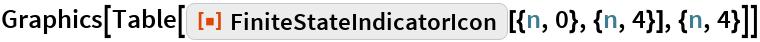 "Graphics[Table[   ResourceFunction[""FiniteStateIndicatorIcon""][{n, 0}, {n, 4}], {n, 4}]]"