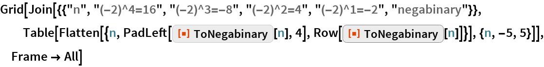 """Grid[Join[{{""""n"""", """"(-2)^4=16"""", """"(-2)^3=-8"""", """"(-2)^2=4"""", """"(-2)^1=-2"""", """"negabinary""""}}, Table[Flatten[{n, PadLeft[ResourceFunction[""""ToNegabinary""""][n], 4], Row[ResourceFunction[""""ToNegabinary""""][n]]}], {n, -5, 5}]], Frame -> All]"""