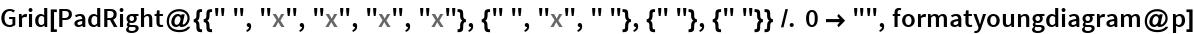 """Grid[PadRight@{{"""" """", """"x"""", """"x"""", """"x"""", """"x""""}, {"""" """", """"x"""", """" """"}, {"""" """"}, {"""" """"}} /. 0 -> """""""", formatyoungdiagram@p]"""