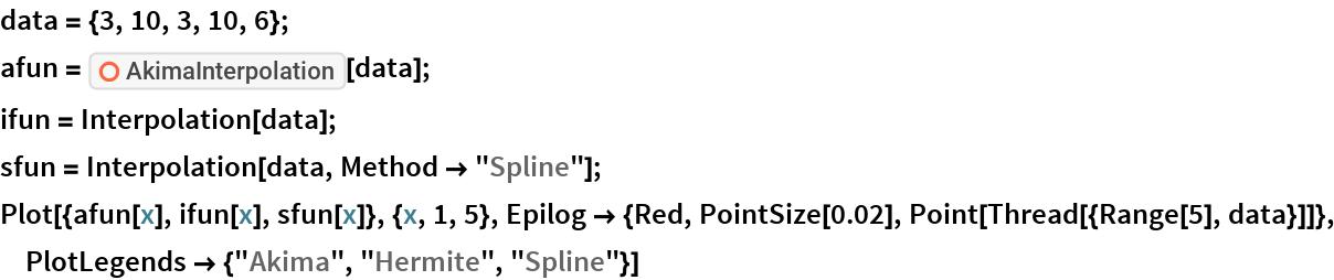 "data = {3, 10, 3, 10, 6}; afun = ResourceFunction[""AkimaInterpolation""][data]; ifun = Interpolation[data]; sfun = Interpolation[data, Method -> ""Spline""]; Plot[{afun[x], ifun[x], sfun[x]}, {x, 1, 5}, Epilog -> {Red, PointSize[0.02], Point[Thread[{Range[5], data}]]}, PlotLegends -> {""Akima"", ""Hermite"", ""Spline""}]"