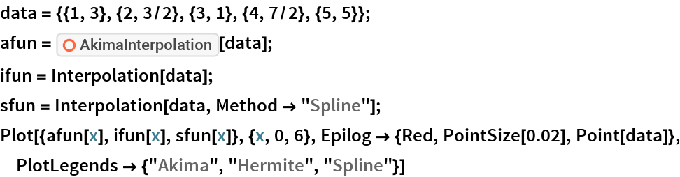 "data = {{1, 3}, {2, 3/2}, {3, 1}, {4, 7/2}, {5, 5}}; afun = ResourceFunction[""AkimaInterpolation""][data]; ifun = Interpolation[data]; sfun = Interpolation[data, Method -> ""Spline""]; Plot[{afun[x], ifun[x], sfun[x]}, {x, 0, 6}, Epilog -> {Red, PointSize[0.02], Point[data]}, PlotLegends -> {""Akima"", ""Hermite"", ""Spline""}]"