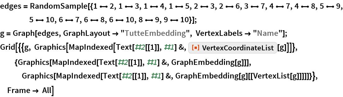 "edges = RandomSample[{1 \[UndirectedEdge] 2, 1 \[UndirectedEdge] 3, 1 \[UndirectedEdge] 4, 1 \[UndirectedEdge] 5, 2 \[UndirectedEdge] 3, 2 \[UndirectedEdge] 6, 3 \[UndirectedEdge] 7, 4 \[UndirectedEdge] 7, 4 \[UndirectedEdge] 8, 5 \[UndirectedEdge] 9, 5 \[UndirectedEdge] 10, 6 \[UndirectedEdge] 7, 6 \[UndirectedEdge] 8, 6 \[UndirectedEdge] 10, 8 \[UndirectedEdge] 9, 9 \[UndirectedEdge] 10}]; g = Graph[edges, GraphLayout -> ""TutteEmbedding"", VertexLabels -> ""Name""]; Grid[{{g, Graphics[     MapIndexed[Text[#2[[1]], #1] &, ResourceFunction[""VertexCoordinateList""][g]]]},   {Graphics[MapIndexed[Text[#2[[1]], #1] &, GraphEmbedding[g]]], Graphics[     MapIndexed[Text[#2[[1]], #1] &, GraphEmbedding[g][[VertexList[g]]]]]}}, Frame -> All]"