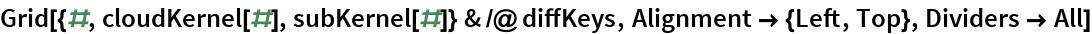 Grid[{#, cloudKernel[#], subKernel[#]} & /@ diffKeys, Alignment -> {Left, Top}, Dividers -> All]