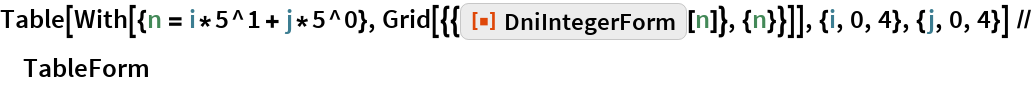 "Table[With[{n = i*5^1 + j*5^0}, Grid[{{ResourceFunction[""DniIntegerForm""][n]}, {n}}]], {i, 0, 4}, {j, 0, 4}] // TableForm"
