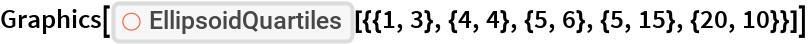 "Graphics[ResourceFunction[   ""EllipsoidQuartiles""][{{1, 3}, {4, 4}, {5, 6}, {5, 15}, {20, 10}}]]"