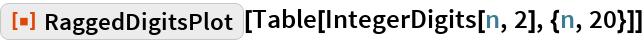 "ResourceFunction[""RaggedDigitsPlot""][  Table[IntegerDigits[n, 2], {n, 20}]]"