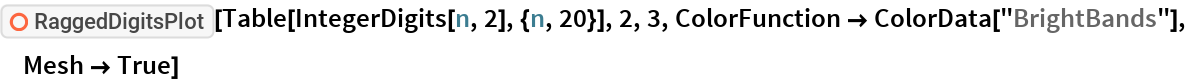 "ResourceFunction[""RaggedDigitsPlot""][  Table[IntegerDigits[n, 2], {n, 20}], 2, 3, ColorFunction -> ColorData[""BrightBands""], Mesh -> True]"
