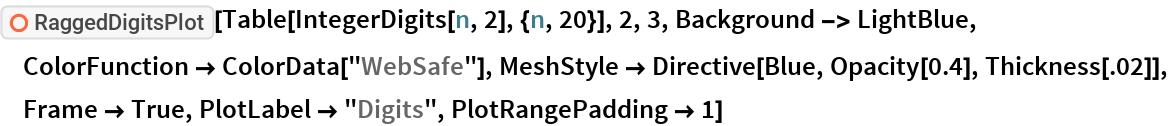 "ResourceFunction[""RaggedDigitsPlot""][  Table[IntegerDigits[n, 2], {n, 20}], 2, 3, Background -> LightBlue, ColorFunction -> ColorData[""WebSafe""], MeshStyle -> Directive[Blue, Opacity[0.4], Thickness[.02]], Frame -> True, PlotLabel -> ""Digits"", PlotRangePadding -> 1]"