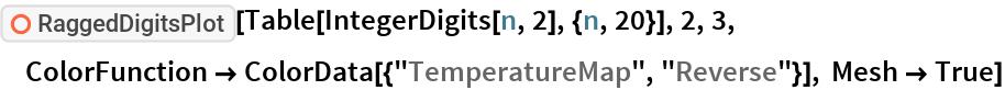 "ResourceFunction[""RaggedDigitsPlot""][  Table[IntegerDigits[n, 2], {n, 20}], 2, 3, ColorFunction -> ColorData[{""TemperatureMap"", ""Reverse""}], Mesh -> True]"