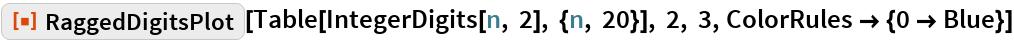 "ResourceFunction[""RaggedDigitsPlot""][  Table[IntegerDigits[n, 2], {n, 20}], 2, 3, ColorRules -> {0 -> Blue}]"