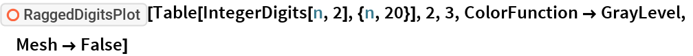 "ResourceFunction[""RaggedDigitsPlot""][  Table[IntegerDigits[n, 2], {n, 20}], 2, 3, ColorFunction -> GrayLevel, Mesh -> False]"