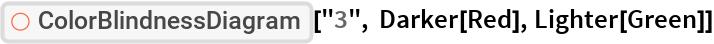 "ResourceFunction[""ColorBlindnessDiagram""][""3"", Darker[Red], Lighter[Green]]"
