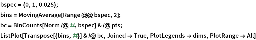 bspec = {0, 1, 0.025}; bins = MovingAverage[Range @@ bspec, 2]; bc = BinCounts[Norm /@ #, bspec] & /@ pts; ListPlot[Transpose[{bins, #}] & /@ bc, Joined -> True, PlotLegends -> dims, PlotRange -> All]