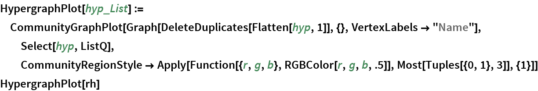 "HypergraphPlot[hyp_List] := CommunityGraphPlot[   Graph[DeleteDuplicates[Flatten[hyp, 1]], {}, VertexLabels -> ""Name""], Select[hyp, ListQ], CommunityRegionStyle -> Apply[Function[{r, g, b}, RGBColor[r, g, b, .5]], Most[Tuples[{0, 1}, 3]], {1}]] HypergraphPlot[rh]"