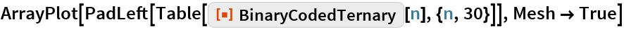 """ArrayPlot[  PadLeft[Table[ResourceFunction[""""BinaryCodedTernary""""][n], {n, 30}]], Mesh -> True]"""
